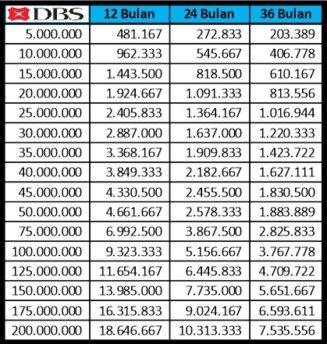 Tabel Cicilan KTA DBS Update