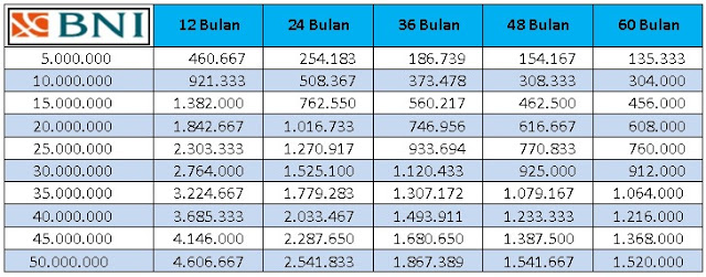 Tabel KUR BNI Update