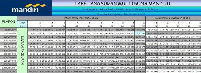 Tabel Pinjaman Multiguna Bank Mandiri Perbulannya Update
