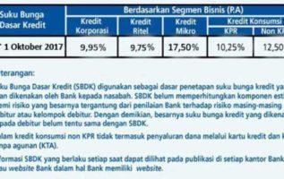 UPDATE Menghitung Suku Bunga Pinjaman Bank BRI